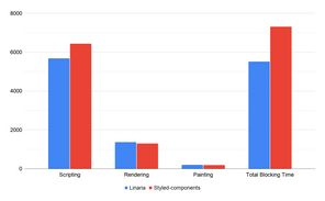 Profiling comparison of the home page. Rendering and paint are almost identical. But Linaria spend almost 1 second less time on scripting. And have total blocking time smaller by more than 1.5 seconds.