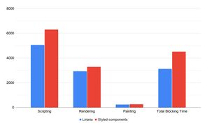 Profiling comparison of the search page. Rendering and paint are almost identical. But Linaria spend more than 1 second less time on scripting and have total blocking time smaller almost by than 1.5 seconds.